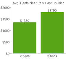 Graph of average rent prices for Park East Boulder
